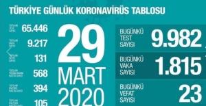 Koronavirüste can kaybı 131 oldu