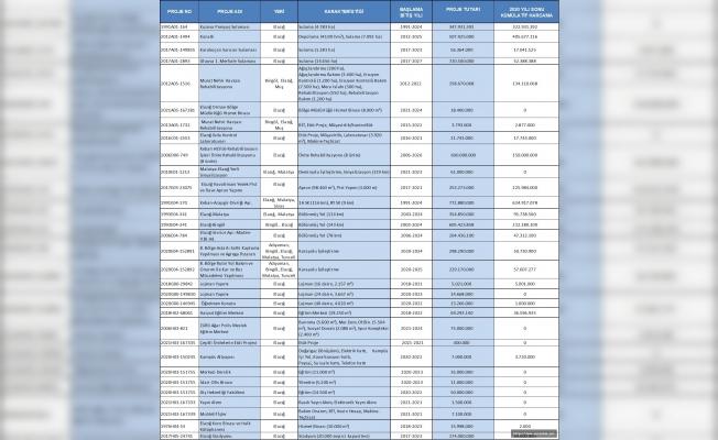 Elazığ'da 2021 Yılında 545 Milyon 310 Bin TL'lik Yatırım Yapılacak