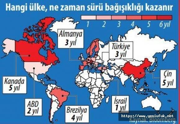 Türkiye, Avrupa Ülkelerinin Önünde