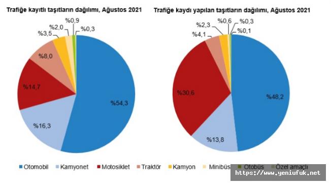 Elazığ'ın Kamyonet Sayısı Şaşırttı