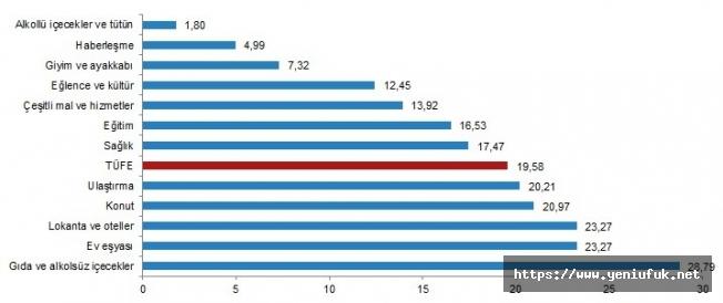 TRB1 Bölgesi  Enflasyonun En Çok Arttığı Bölge Oldu